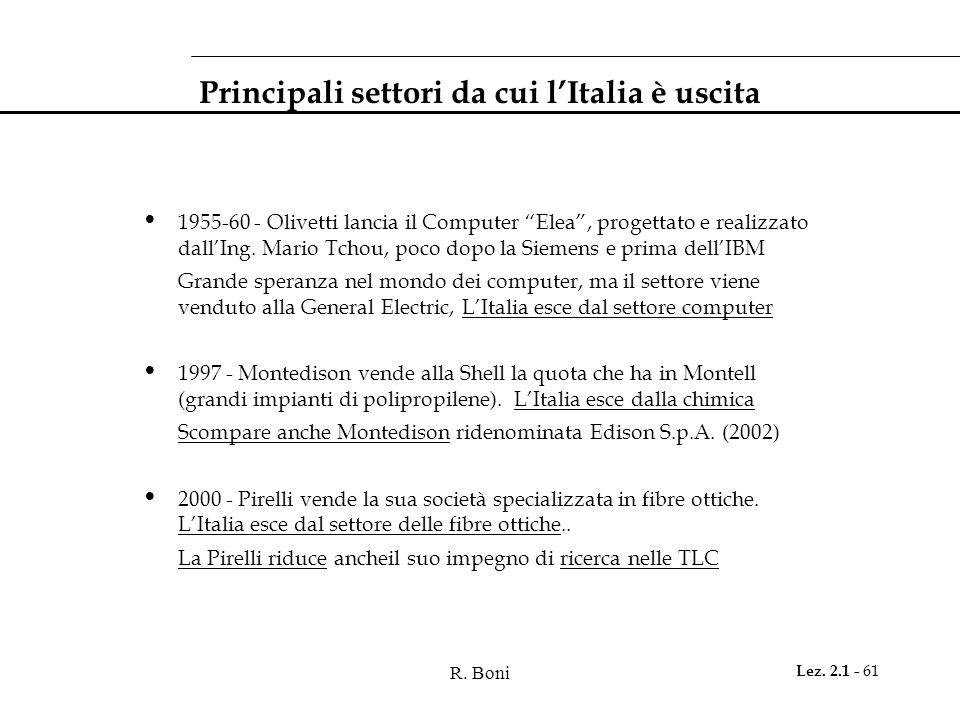 Principali settori da cui l'Italia è uscita