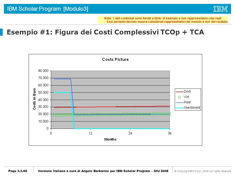 Esempio #1: Figura dei Costi Complessivi TCOp + TCA