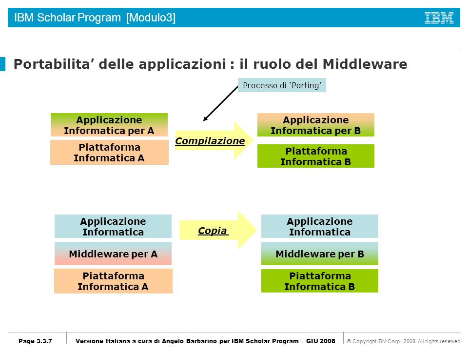 Portabilita' delle applicazioni : il ruolo del Middleware