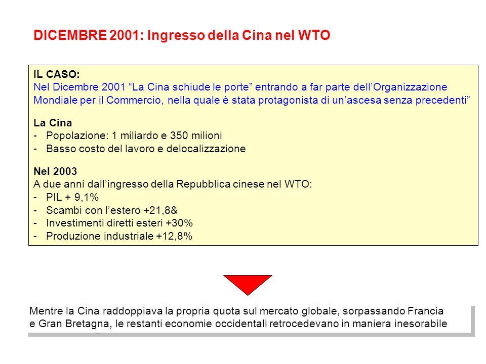 DICEMBRE 2001: Ingresso della Cina nel WTO