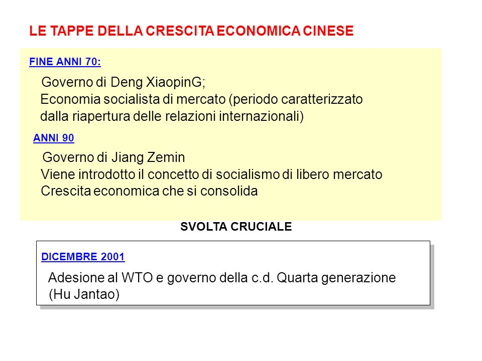 LE TAPPE DELLA CRESCITA ECONOMICA CINESE