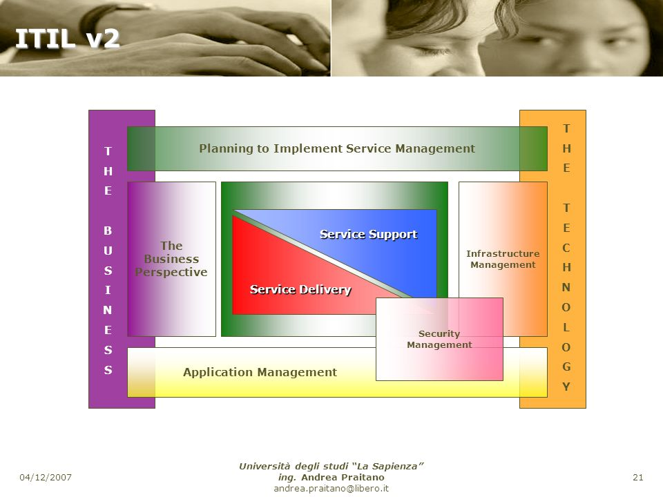 ITIL v2 T H Planning to Implement Service Management E C B U N S O I