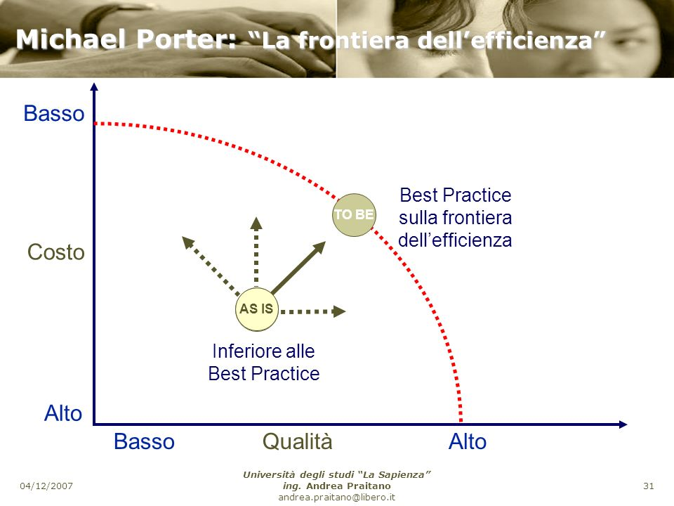 Michael Porter: La frontiera dell'efficienza
