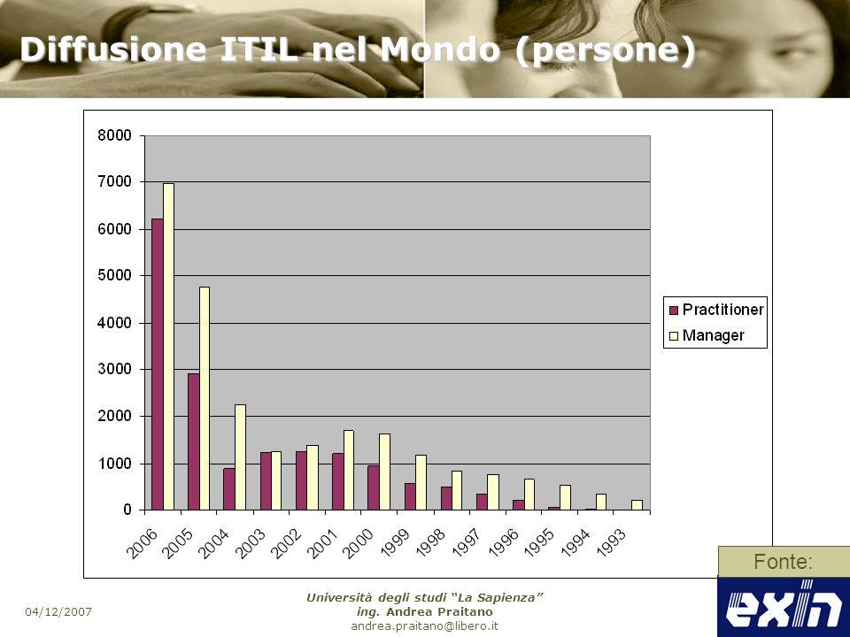 Diffusione ITIL nel Mondo (persone)