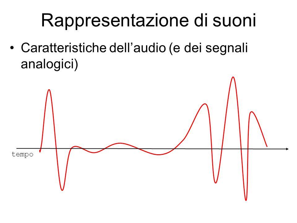 Rappresentazione di suoni