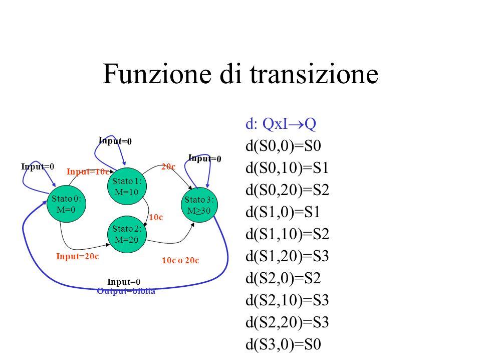 Funzione di transizione