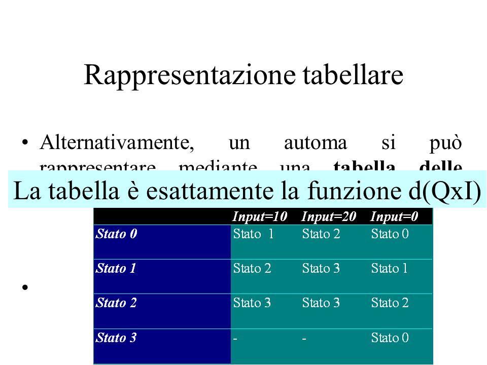 Rappresentazione tabellare
