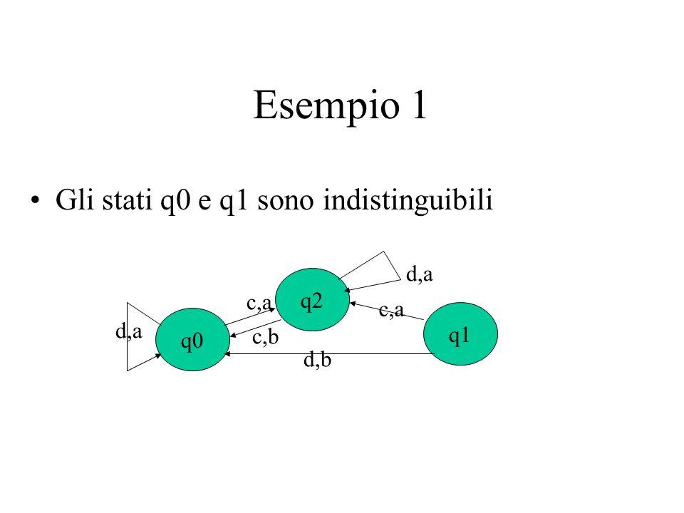 Esempio 1 Gli stati q0 e q1 sono indistinguibili d,a q2 c,a q1 q0 c,b