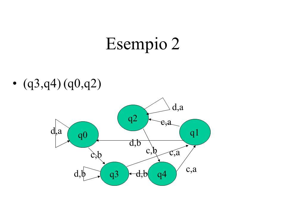Esempio 2 (q3,q4) (q0,q2) q0 q1 q2 d,b d,a c,a q3 q4 c,b