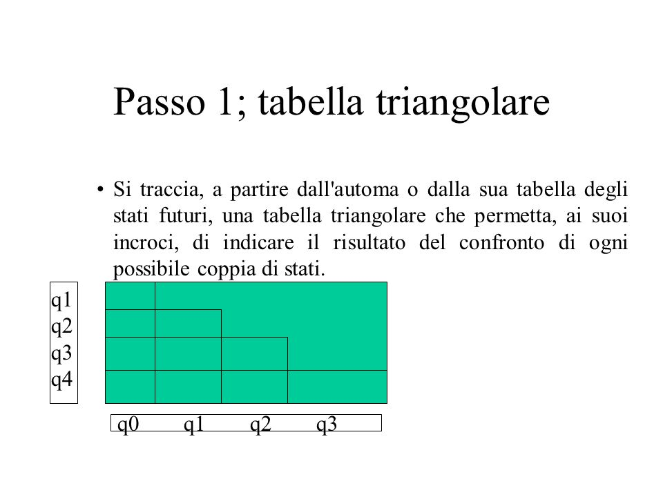 Passo 1; tabella triangolare