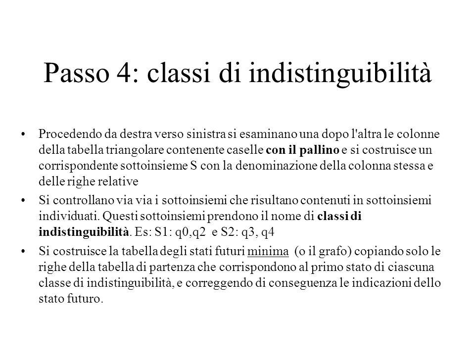 Passo 4: classi di indistinguibilità