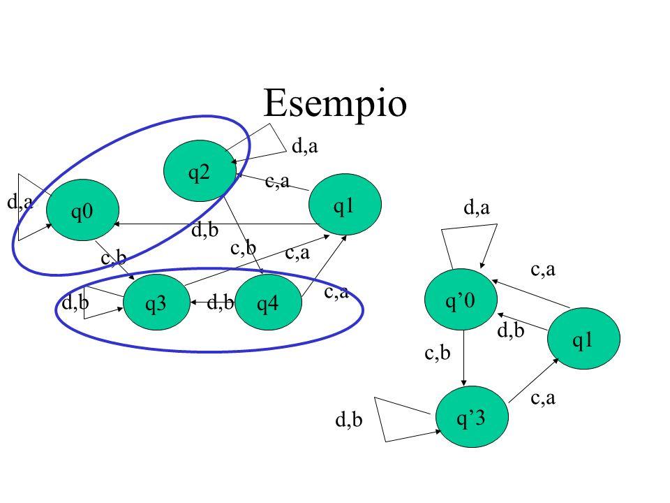 Esempio q0 q1 q2 d,b d,a c,a q3 q4 c,b q'0 q1 q'3 d,a d,b c,b c,a