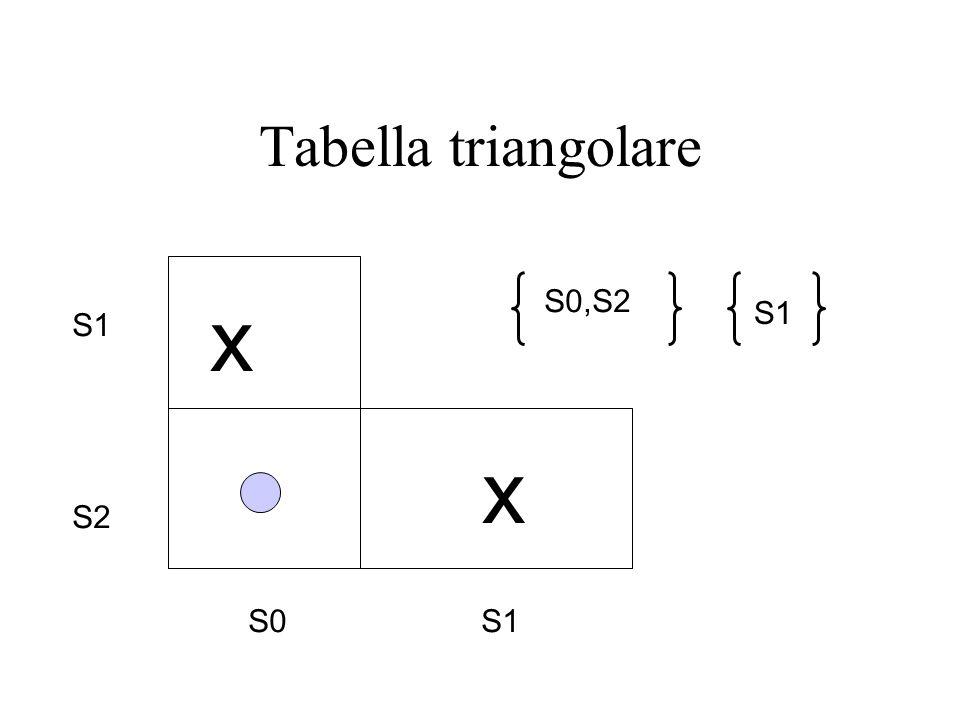 Tabella triangolare S1 S2 S0 S1 S0,S2 S1 x x