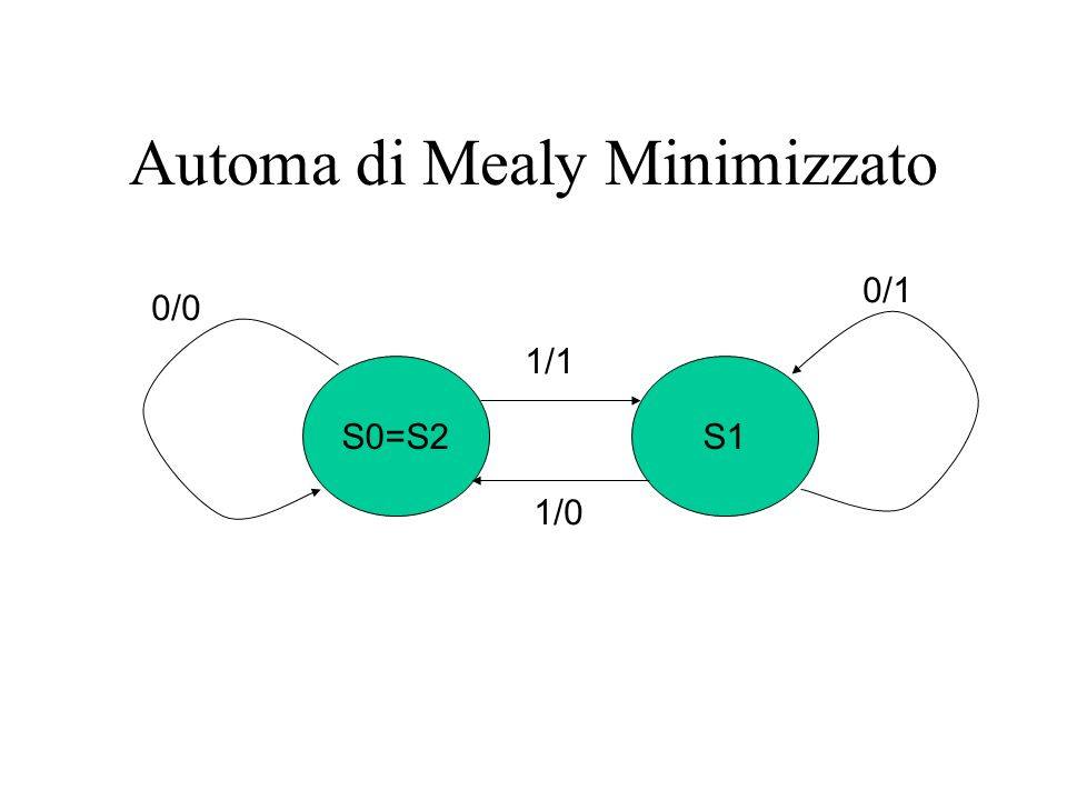 Automa di Mealy Minimizzato