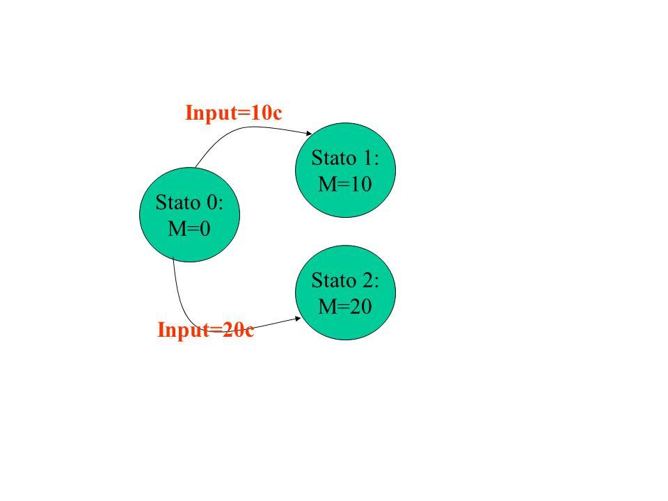 Input=10c Stato 1: M=10 Stato 0: M=0 Stato 2: M=20 Input=20c