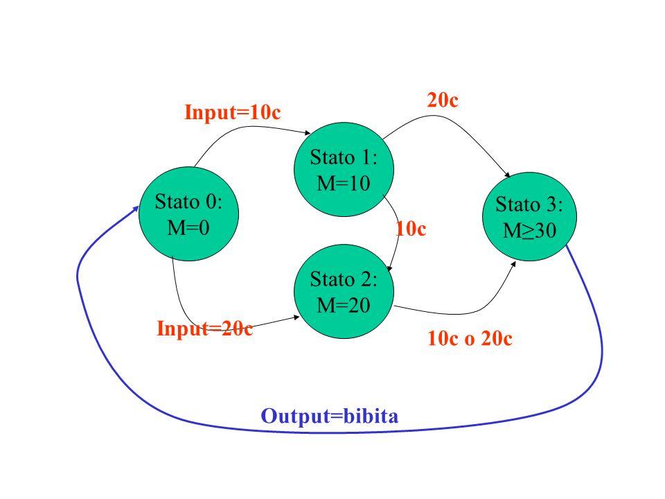 Stato 0: M=0. Stato 1: M=10. Stato 2: M=20. Input=10c. Input=20c. 10c. Stato 3: M≥30. 20c.
