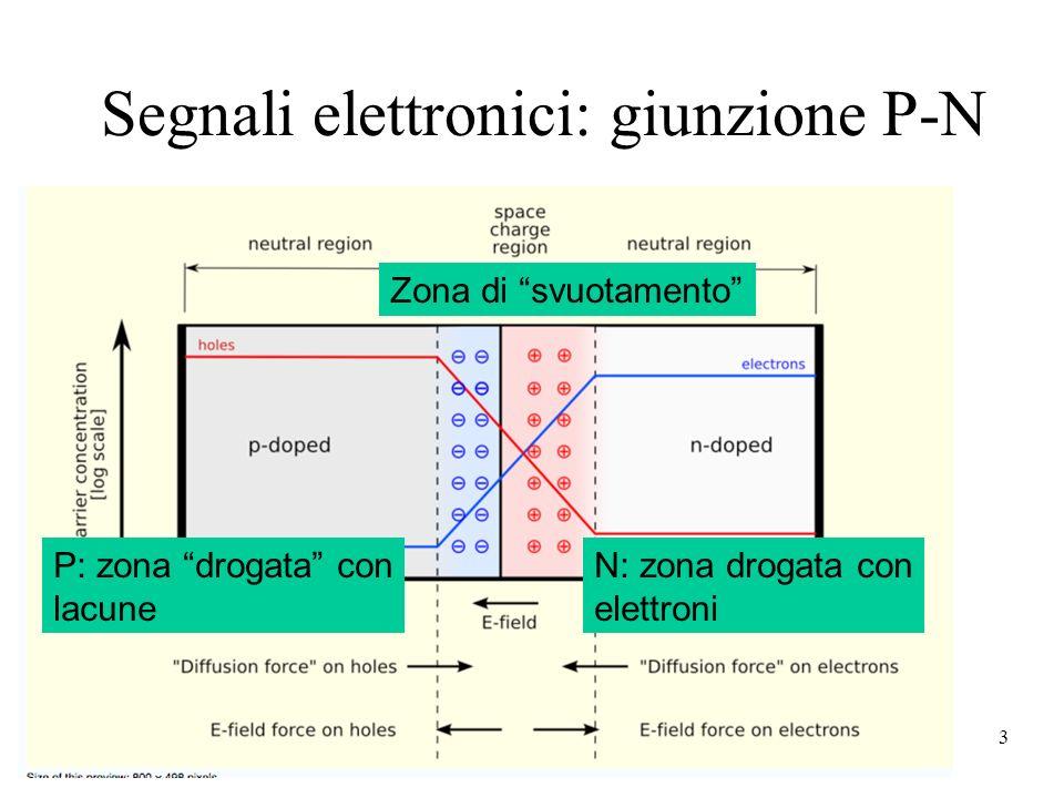 Segnali elettronici: giunzione P-N