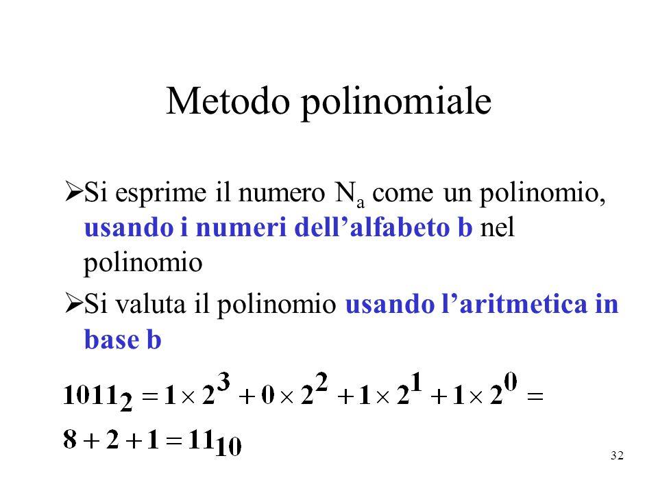 Metodo polinomiale Si esprime il numero Na come un polinomio, usando i numeri dell'alfabeto b nel polinomio.