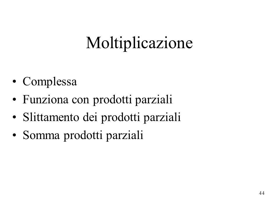 Moltiplicazione Complessa Funziona con prodotti parziali