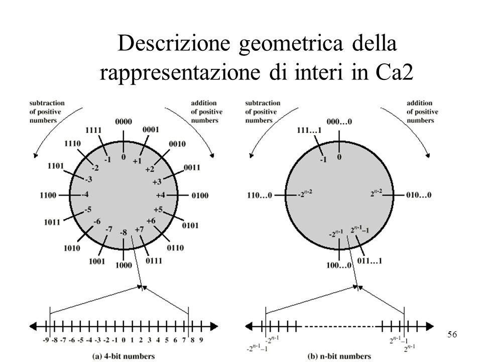 Descrizione geometrica della rappresentazione di interi in Ca2