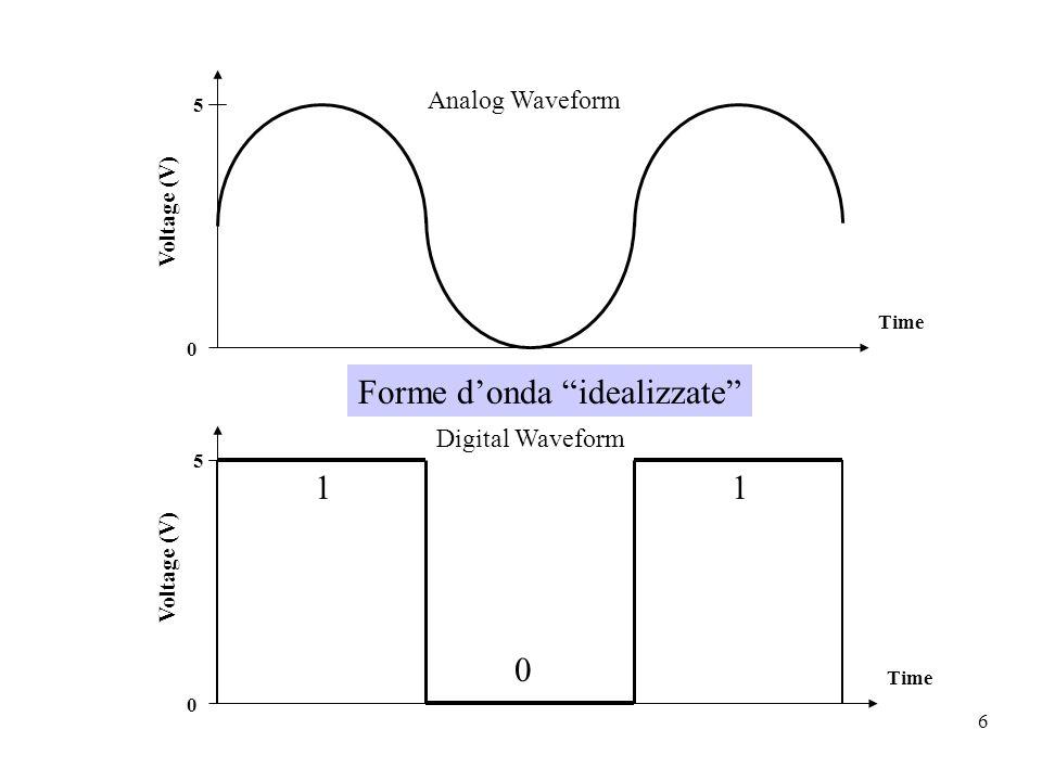Forme d'onda idealizzate