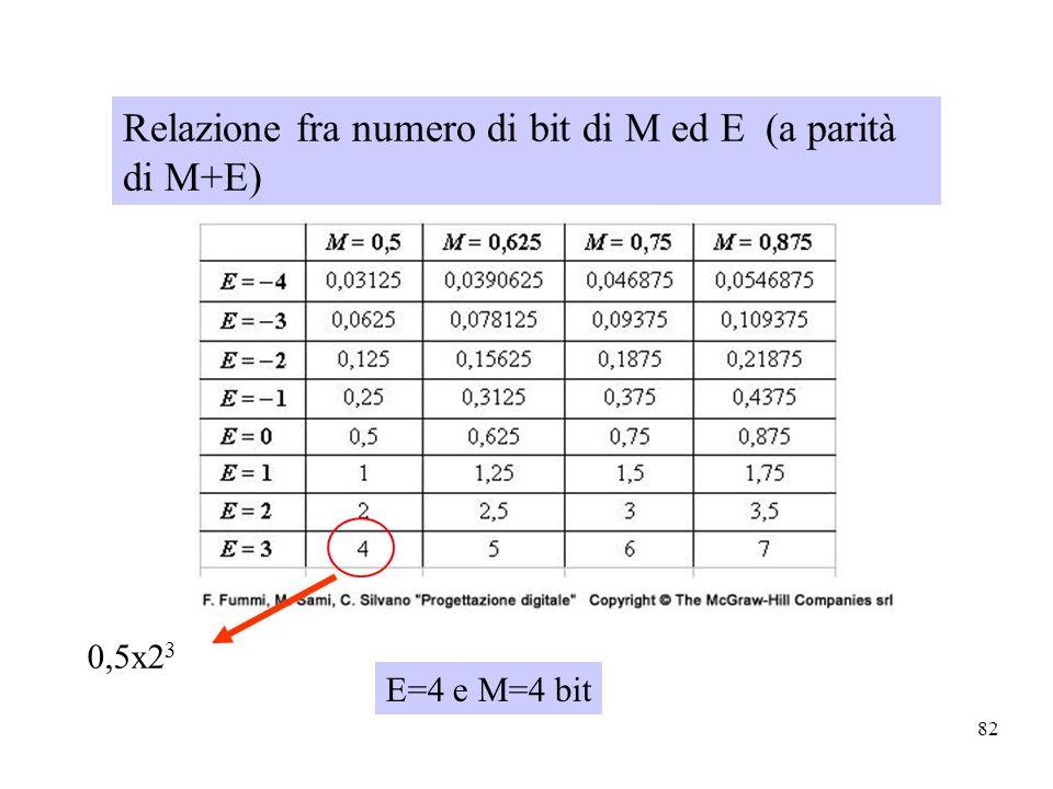 Relazione fra numero di bit di M ed E (a parità di M+E)