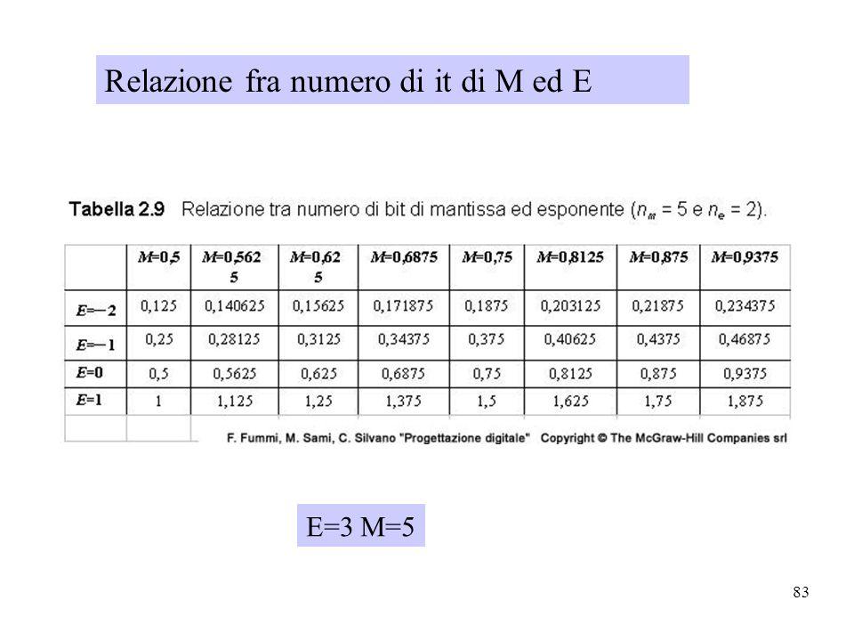 Relazione fra numero di it di M ed E