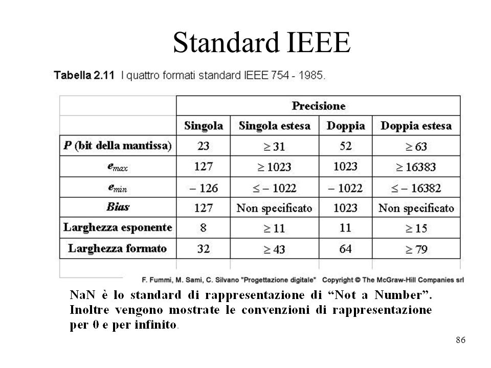 Standard IEEE