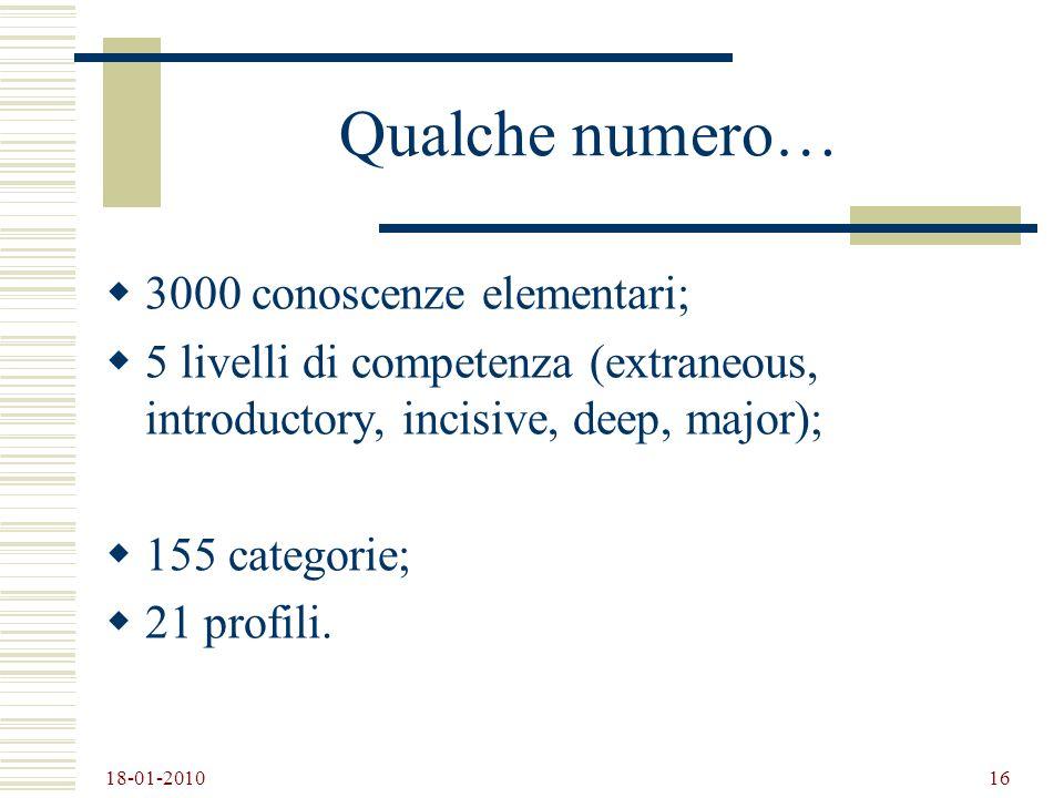 Qualche numero… 3000 conoscenze elementari;