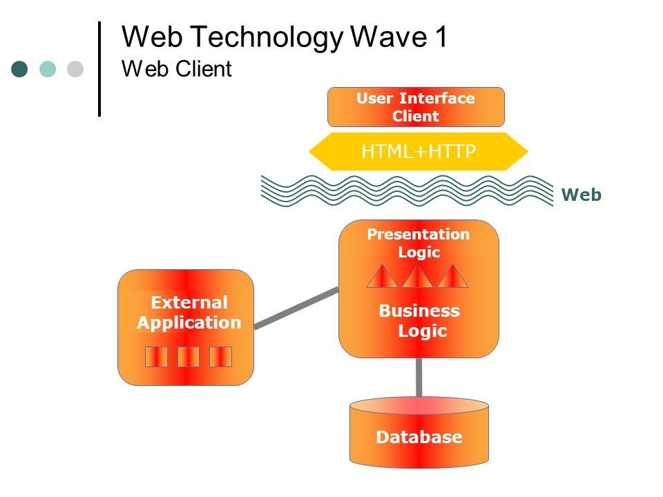 Web Technology Wave 1 Web Client