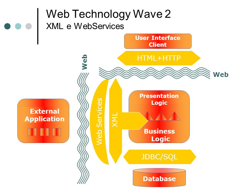 Web Technology Wave 2 XML e WebServices