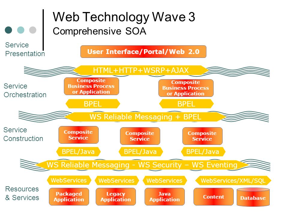 Web Technology Wave 3 Comprehensive SOA