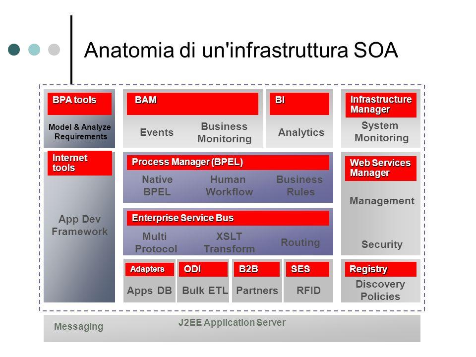 Anatomia di un infrastruttura SOA