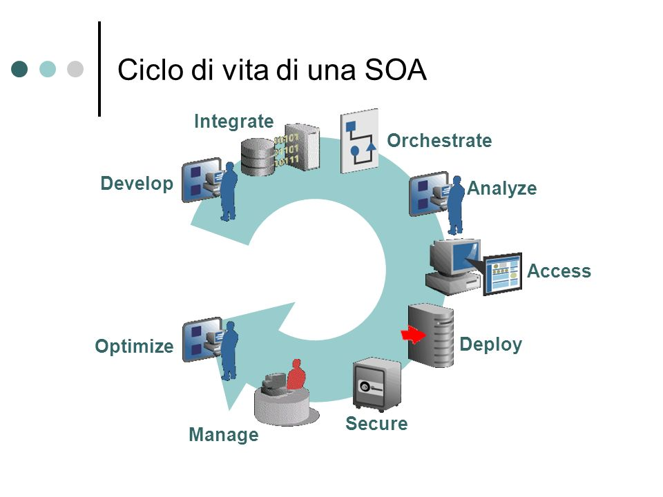 Ciclo di vita di una SOA Integrate Orchestrate Develop Analyze Access