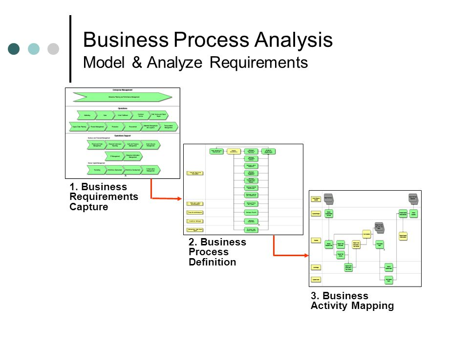 Business Process Analysis Model & Analyze Requirements