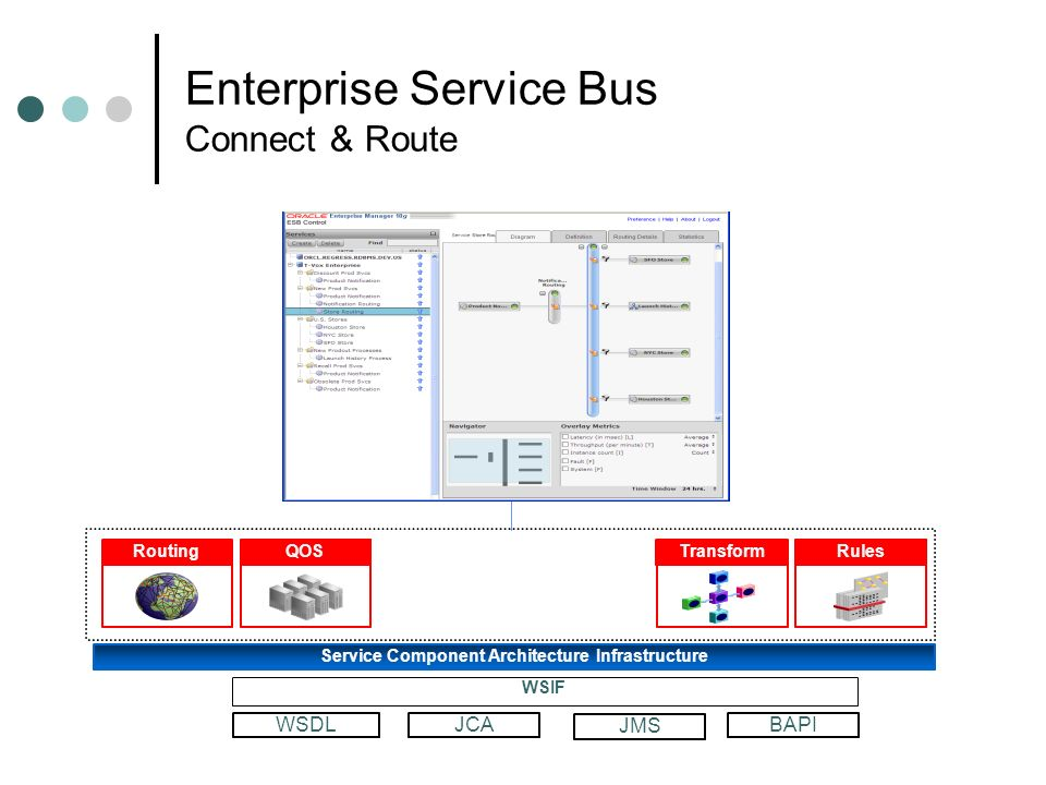 Enterprise Service Bus Connect & Route