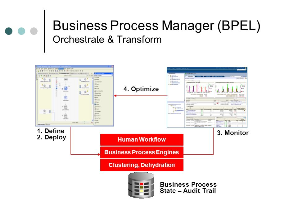 Business Process Manager (BPEL) Orchestrate & Transform