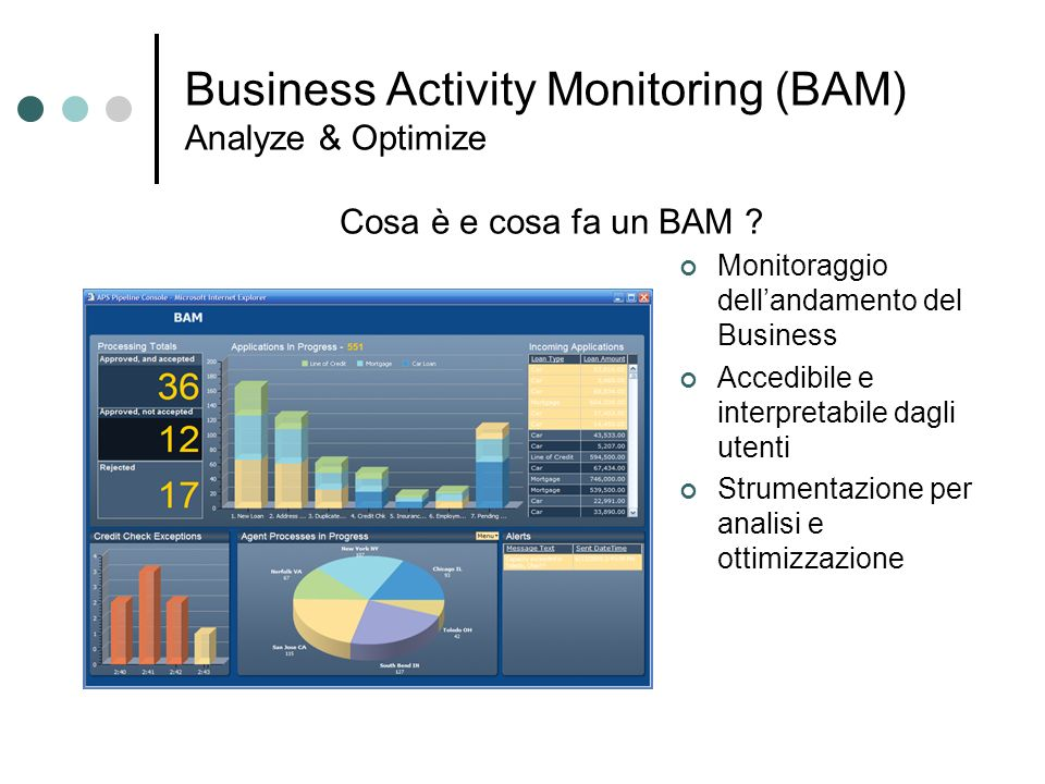 Business Activity Monitoring (BAM) Analyze & Optimize
