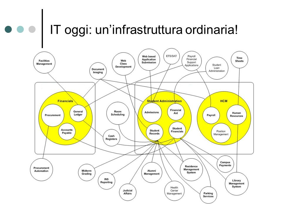 IT oggi: un'infrastruttura ordinaria!
