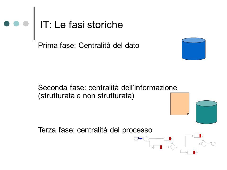 IT: Le fasi storiche Prima fase: Centralità del dato