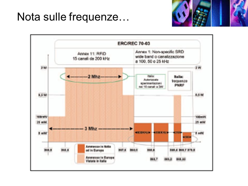 Nota sulle frequenze…