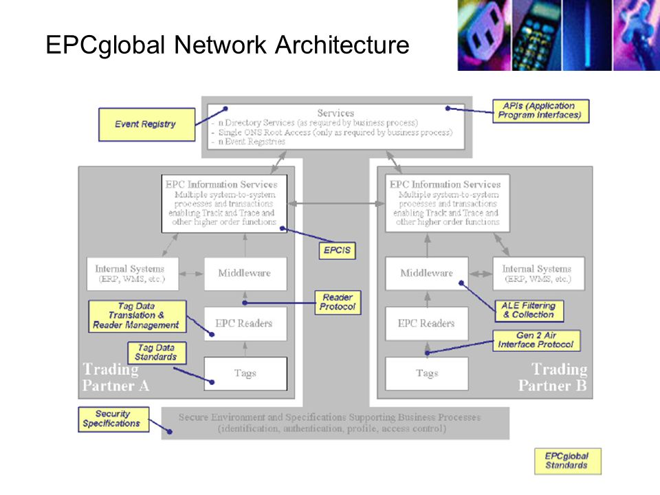 EPCglobal Network Architecture