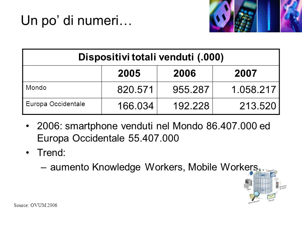 Dispositivi totali venduti (.000)