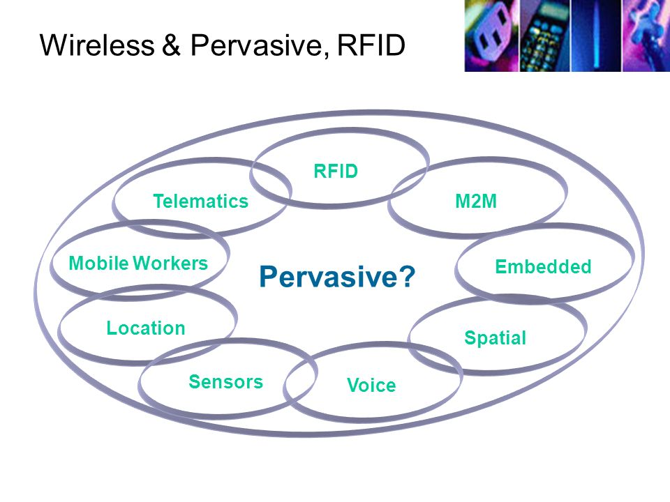 Wireless & Pervasive, RFID
