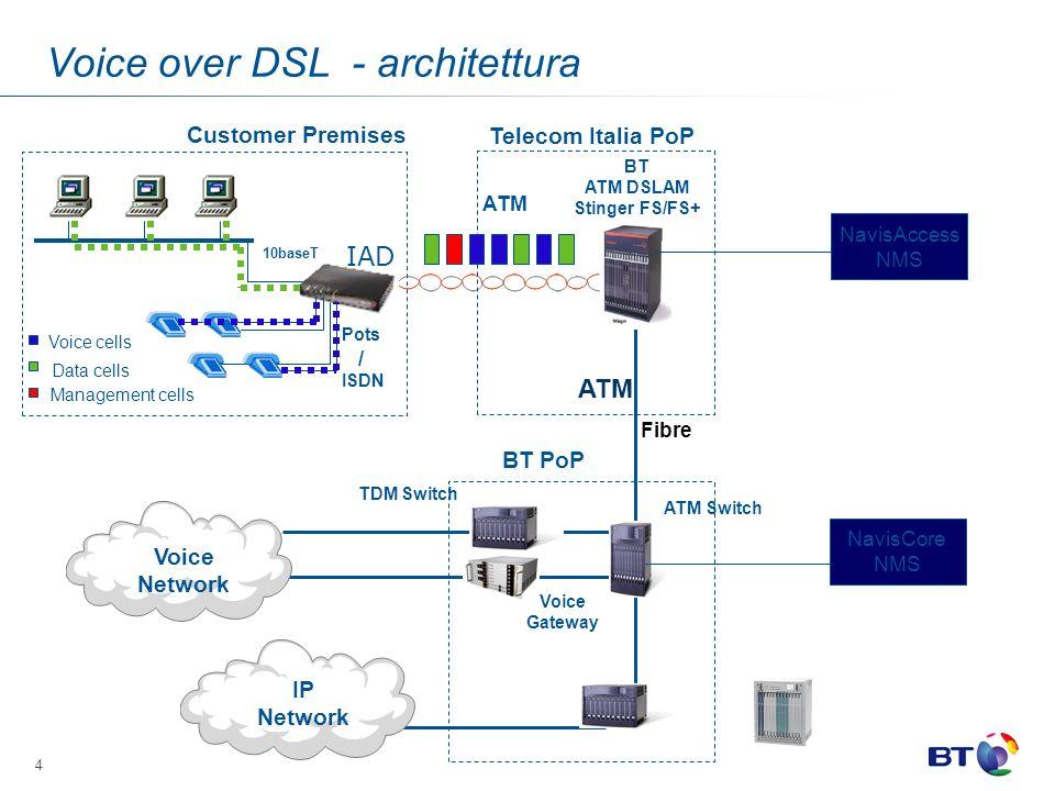 Voice over DSL - architettura