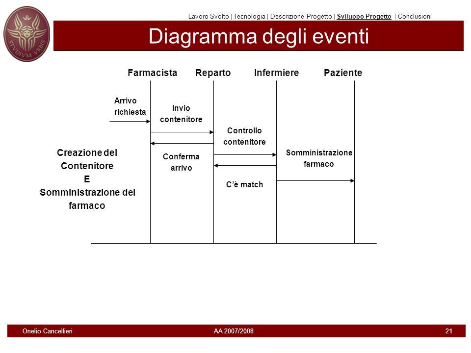 Diagramma degli eventi