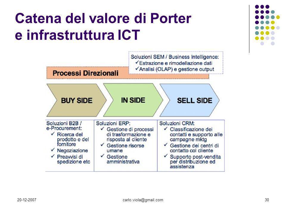 Catena del valore di Porter e infrastruttura ICT