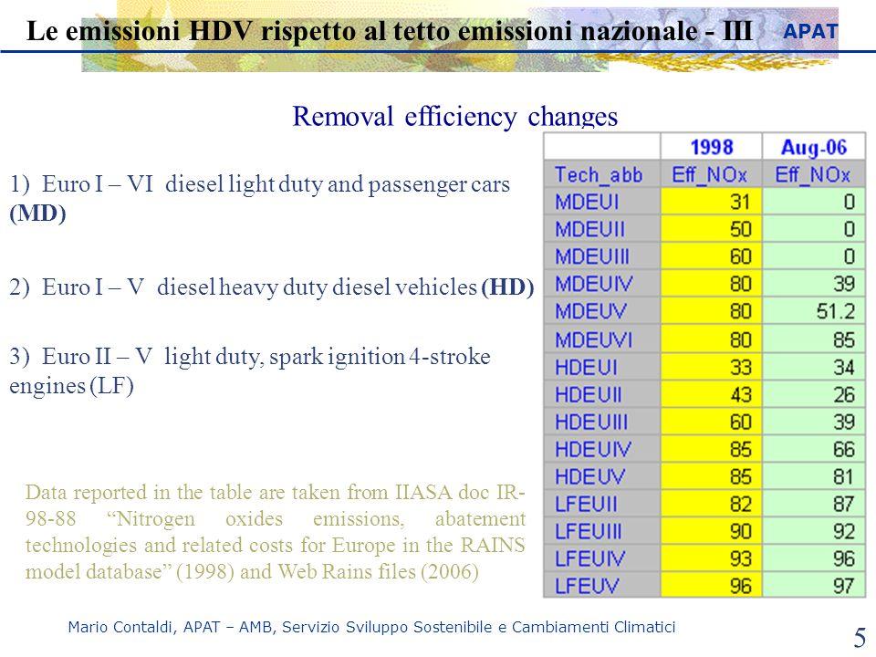 Le emissioni HDV rispetto al tetto emissioni nazionale - III
