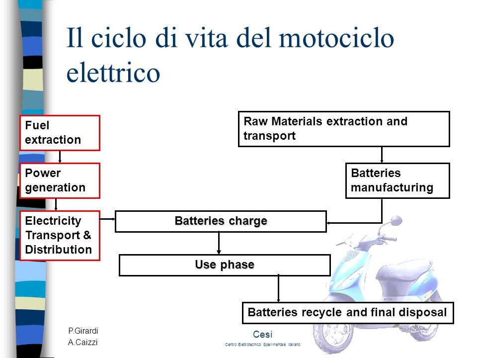 Il ciclo di vita del motociclo elettrico