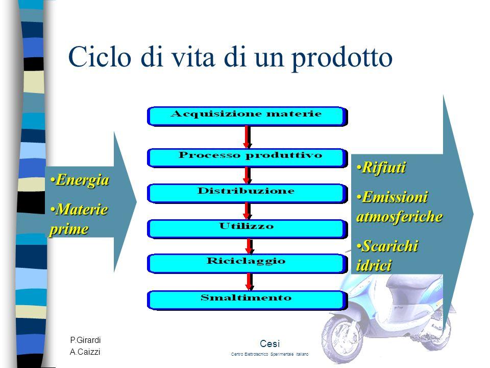 Ciclo di vita di un prodotto